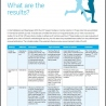 EuropeActive Retention Report 2013: A comprehensive understanding of member retention in fitness clubs - 3